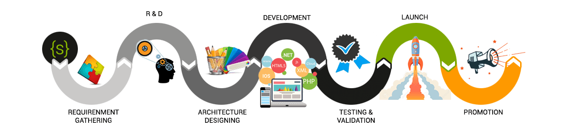 Our Software Development Process